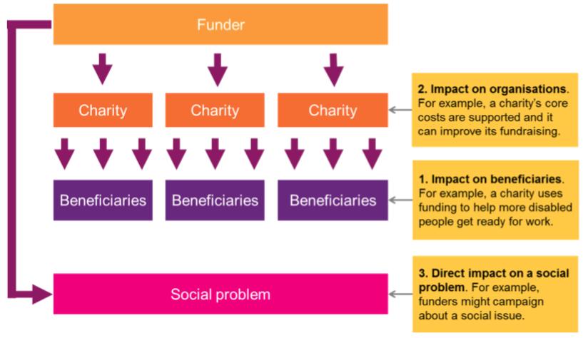 Big Donors e Theory of Change: un rapporto ancora debole