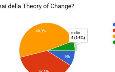 Le vostre risposte sulla Theory of Change: è tempo di una nuova guida collaborativa
