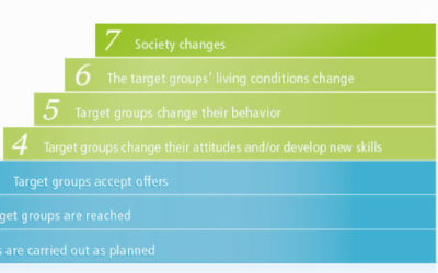 Theory of Change e indicatori di outcome: come li scelgo?