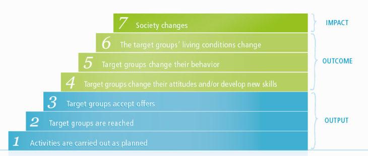 Theory of Change e indicatori di outcome: come li scelgo?
